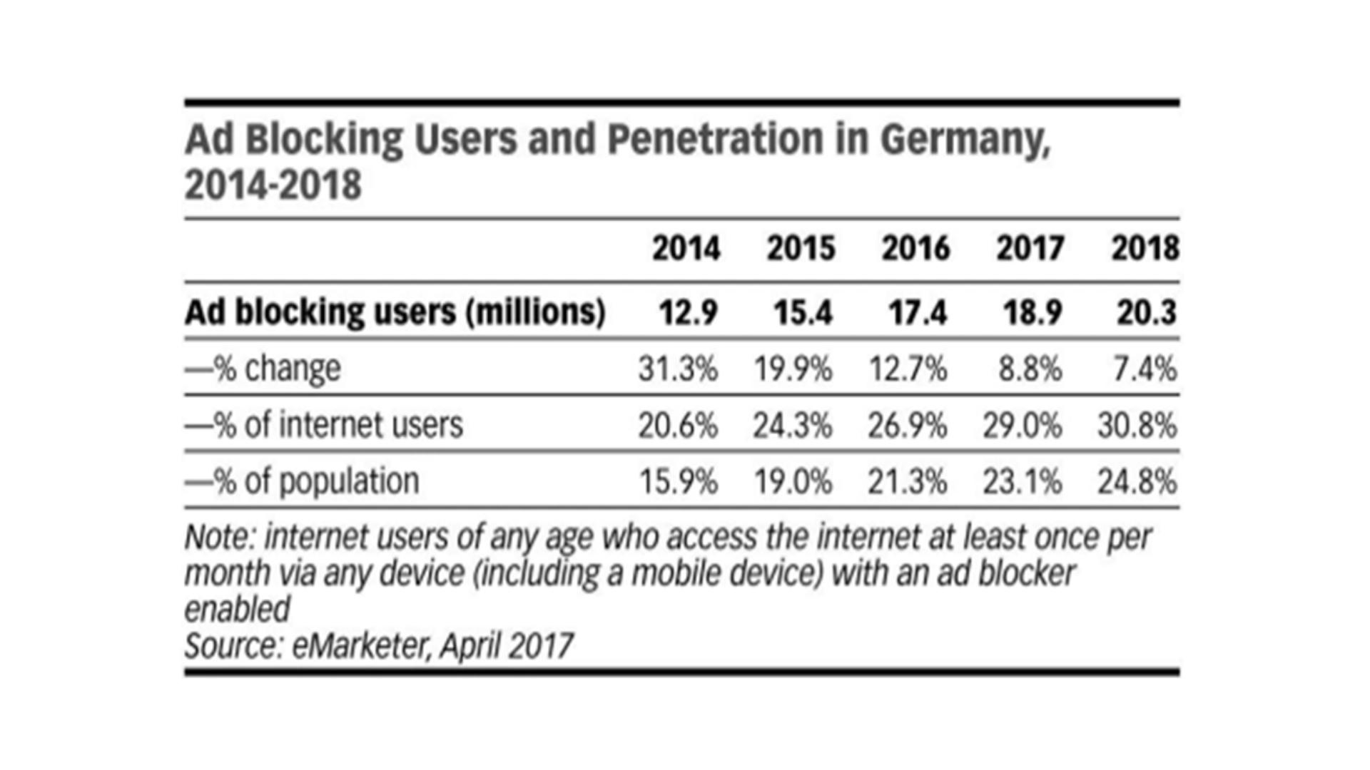 SEO-Maßnahmen sind absolut notwendig. Immer mehr Deutsche blockieren Werbeanzeigen, weswegen es umso wichtiger wird, organisch höher zu ranken. In Deutschland ist der Anteil der Ad Blocker unter den Internetnutzern von 20,6 % im Jahr 2014 auf 30,8 % im Jahr 2018 gestiegen. Im Hinblick auf die Gesamtbevölkerung nutzten 2014 bereits 15,9 % einen Ad Blocker, im Jahr 2018 waren es 24,8 %.