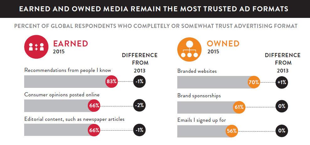 Content - Die vertrauenswürdigsten Werbeformate 2015